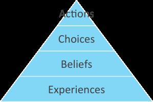 Culture Triangle